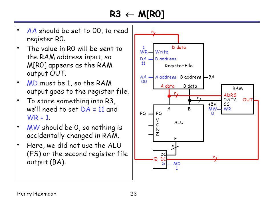 R3  M[R0] AA should be set to 00, to read register R0.